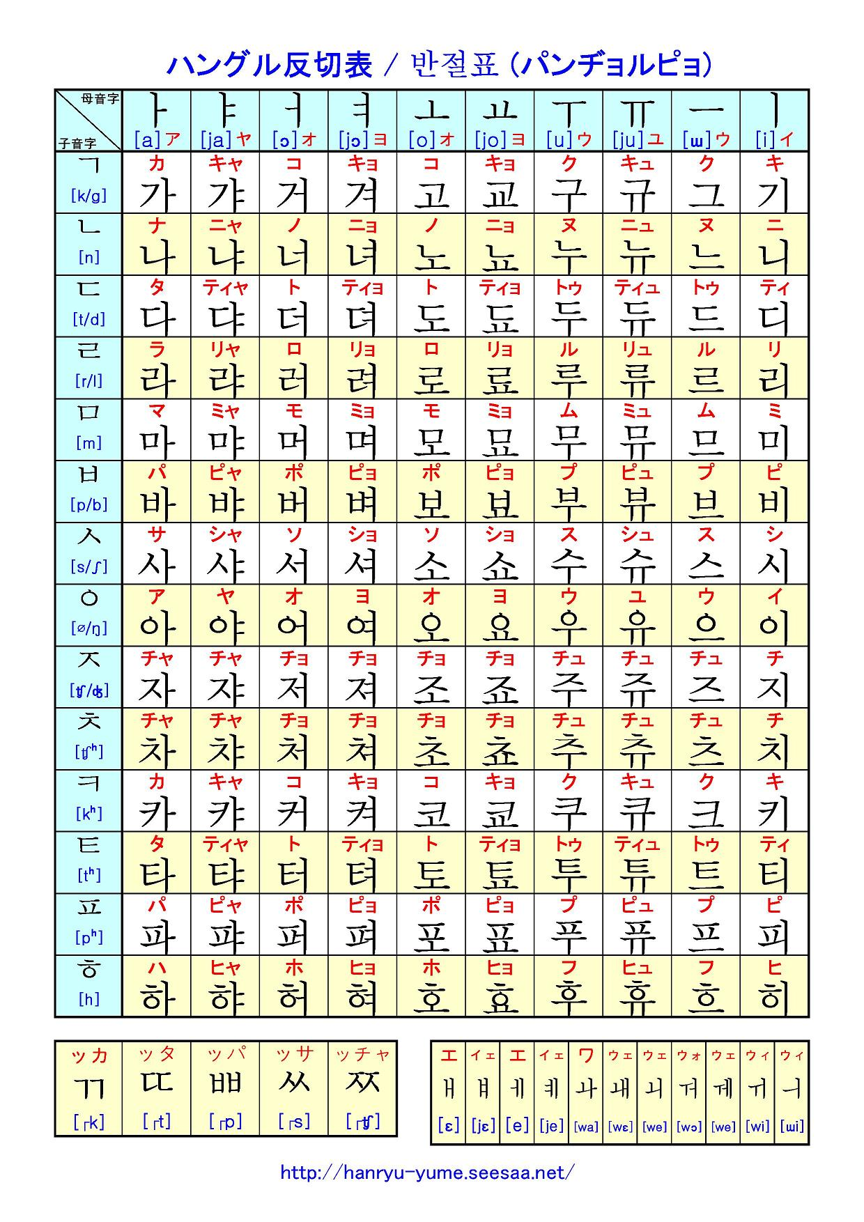 ハングル 表